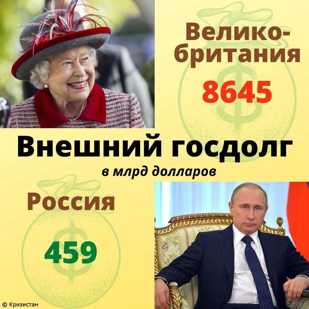 Внешний долг Великобритании и РФ