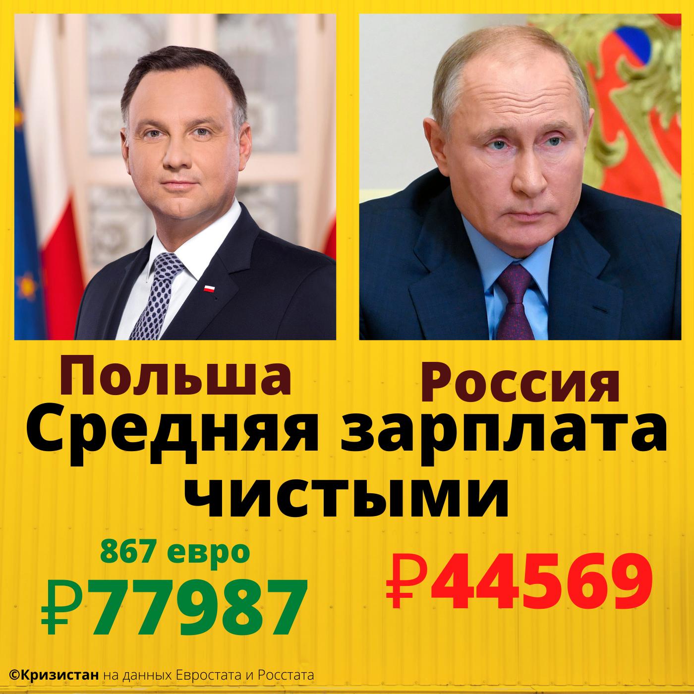 Средняя зарплата чистыми в России и в Польше