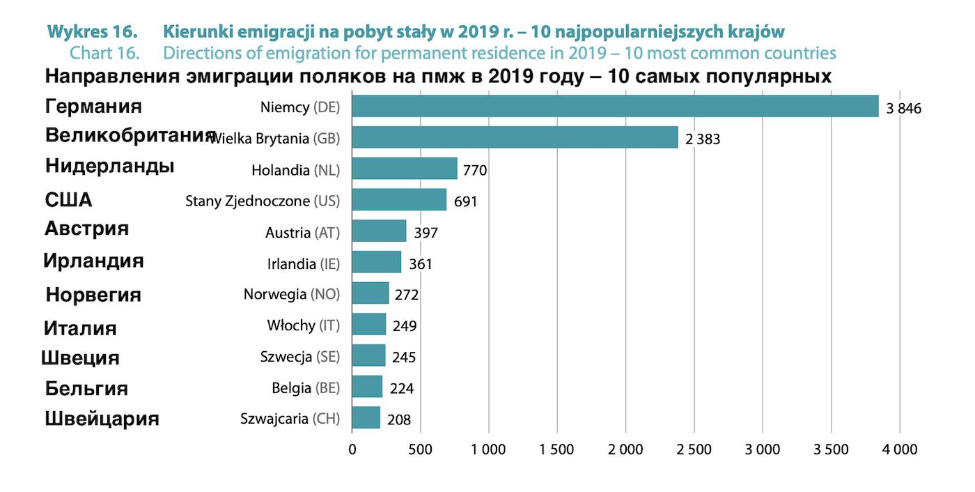 Эмиграция из Польши на пмж, 10 самых популярных стран