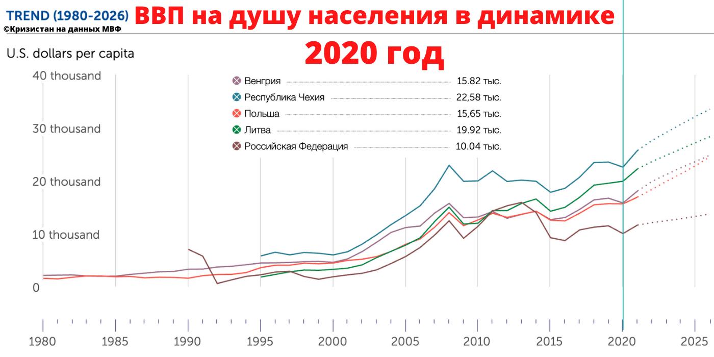 2020 год, ВВП на душу населения в постсоветских странах
