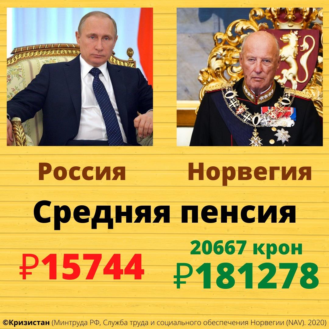 Средняя пенсия в Норвегии и России