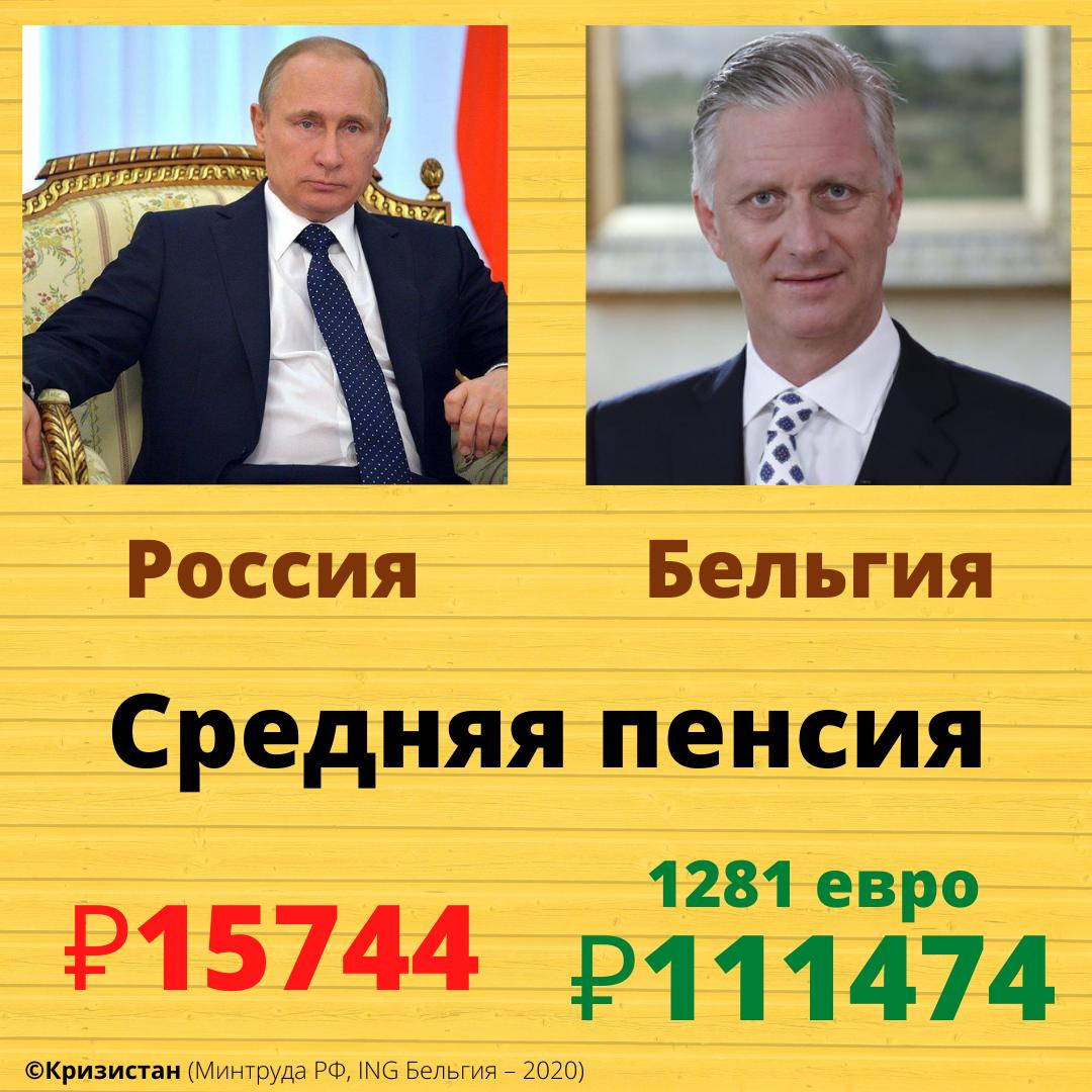 Средняя пенсия в России и Бельгии