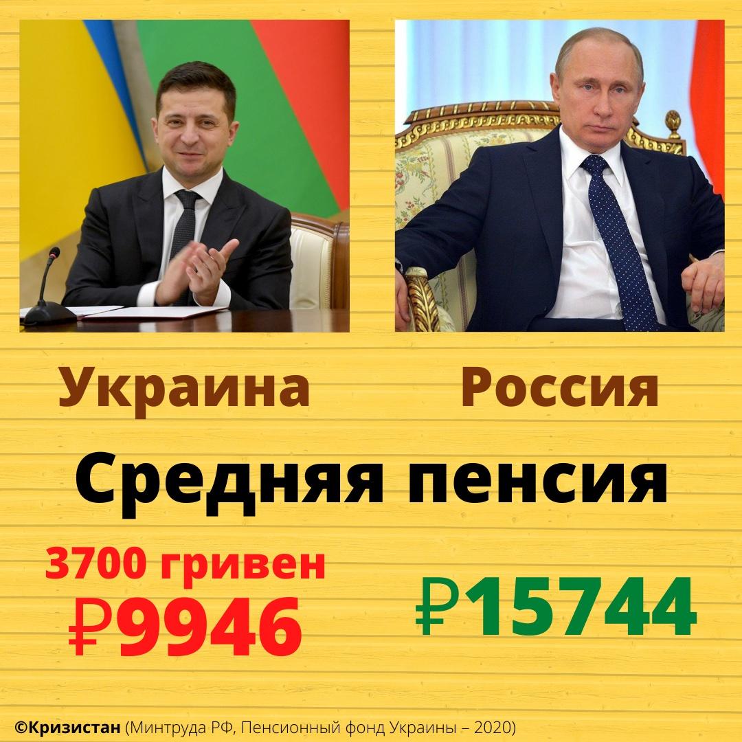 Средняя пенсия в Украине и России