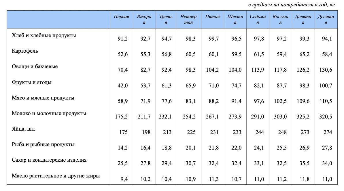 Потребление продуктов в России в зависимости от дохода