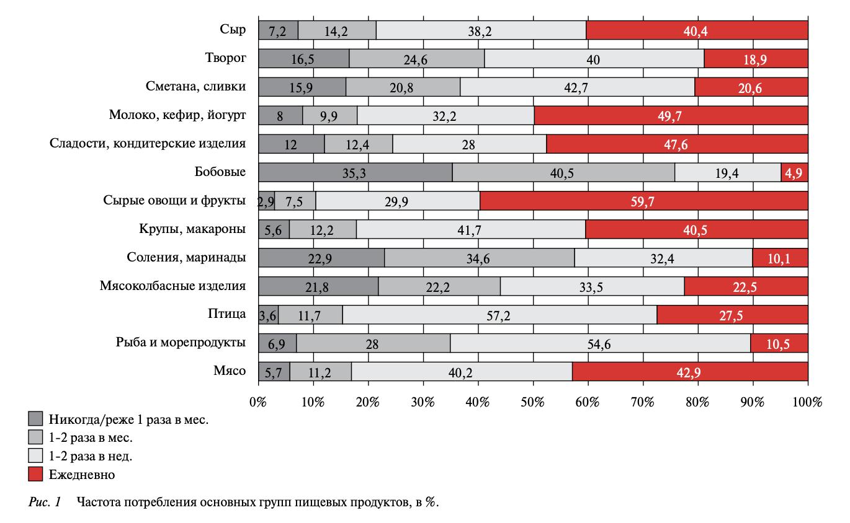 Регулярность потребления продуктов