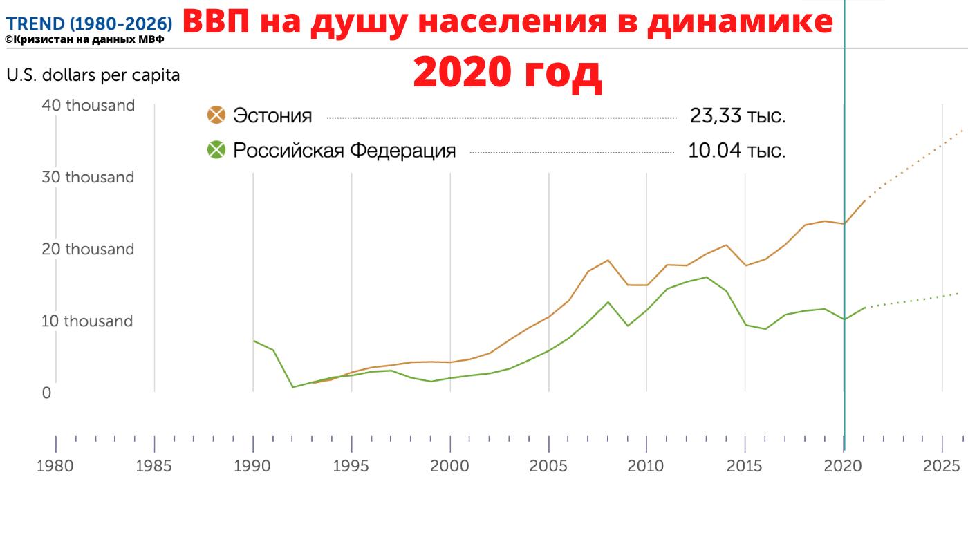 ВВП на душу населения в РФ и Эстонии в динамике