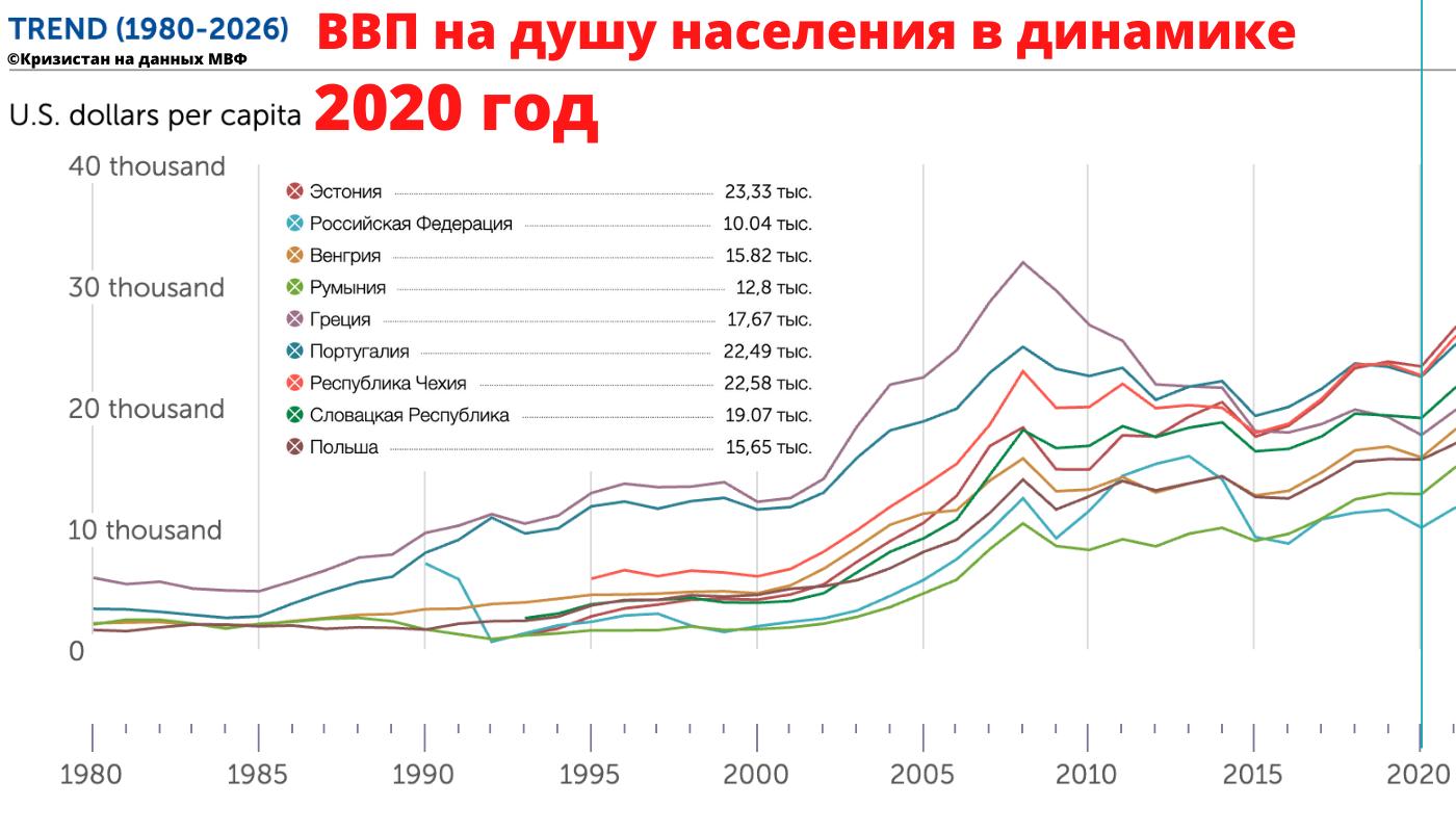 Эстония и другие европейские страны, подушевой ВВП