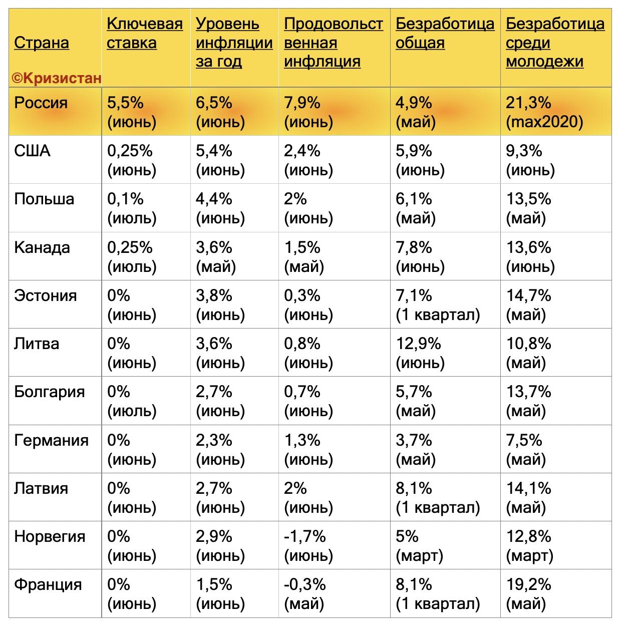 Инфляция, безработица, учетные ставки в РФ и развитых странах