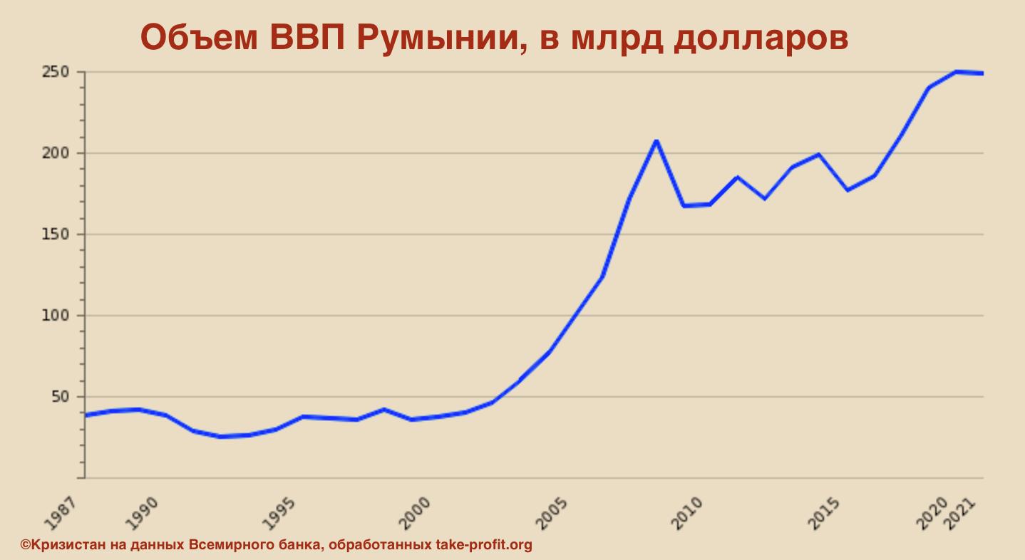 Объем ВВП Румынии в динамике