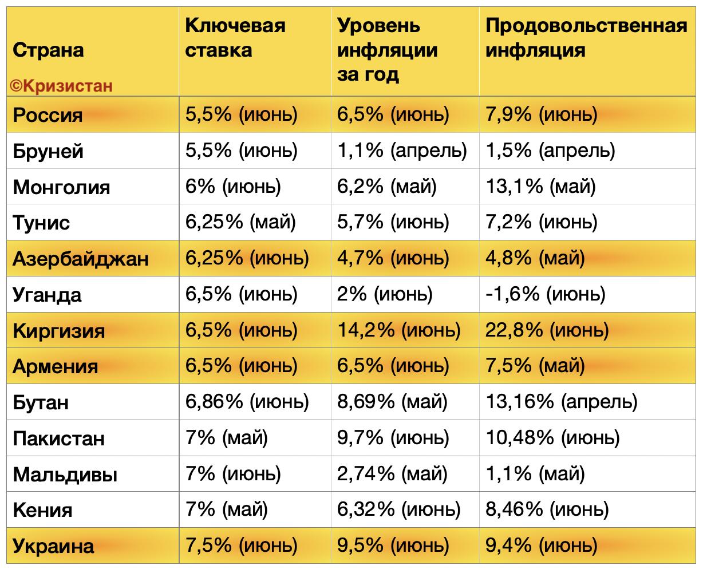 Учетные ставки и инфляция - страны одного уровня с РФ