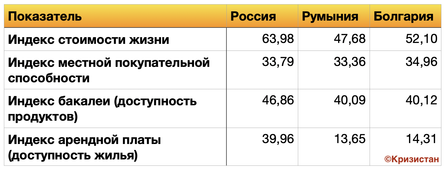 Уровень жизни населения 2011 - Болгария, Россия, Румыния