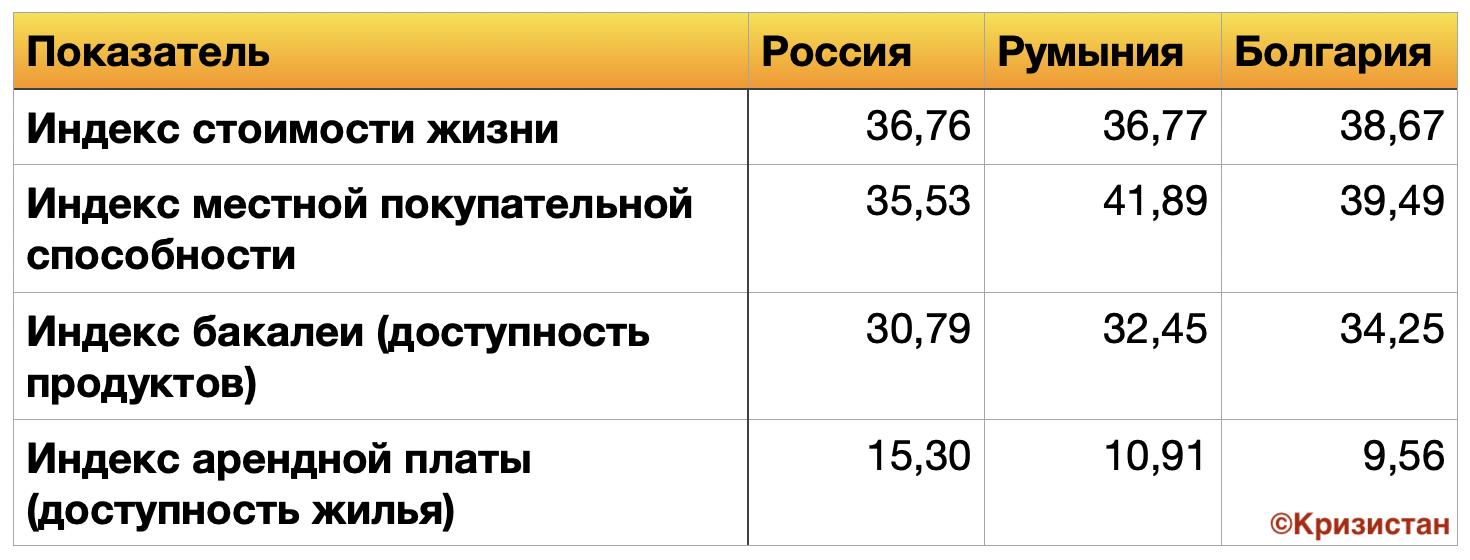 Уровень жизни населения 2021 - Болгария, Россия, Румыния