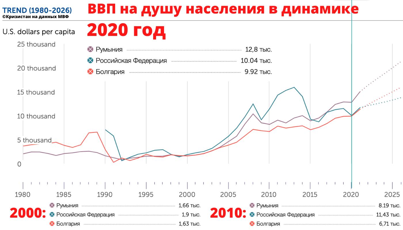 ВВП на душу населения в Болгарии, Румынии и России в динамике