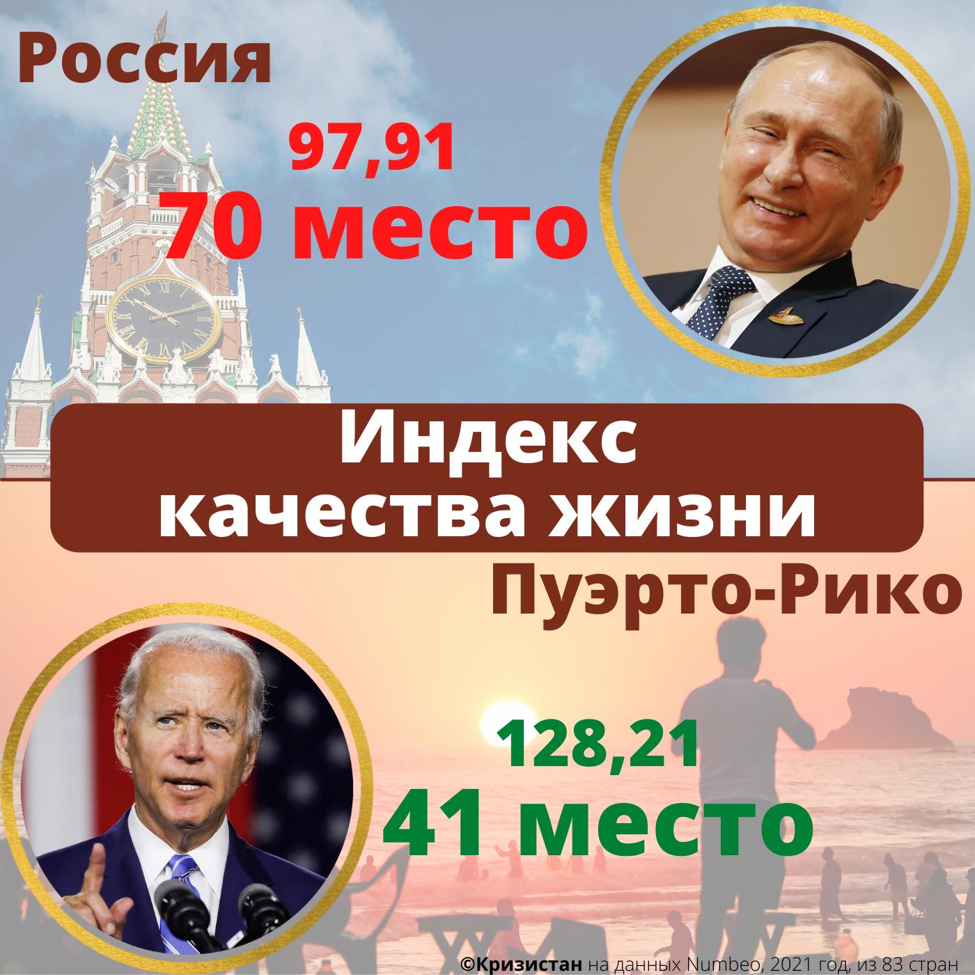 Индекс качества жизни в России и Пуэрто-Рико