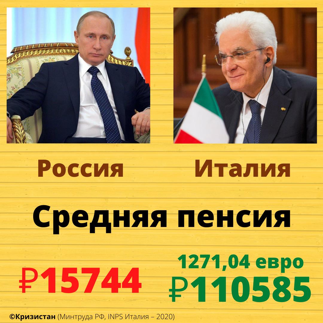 Средняя пенсия в России и Италии