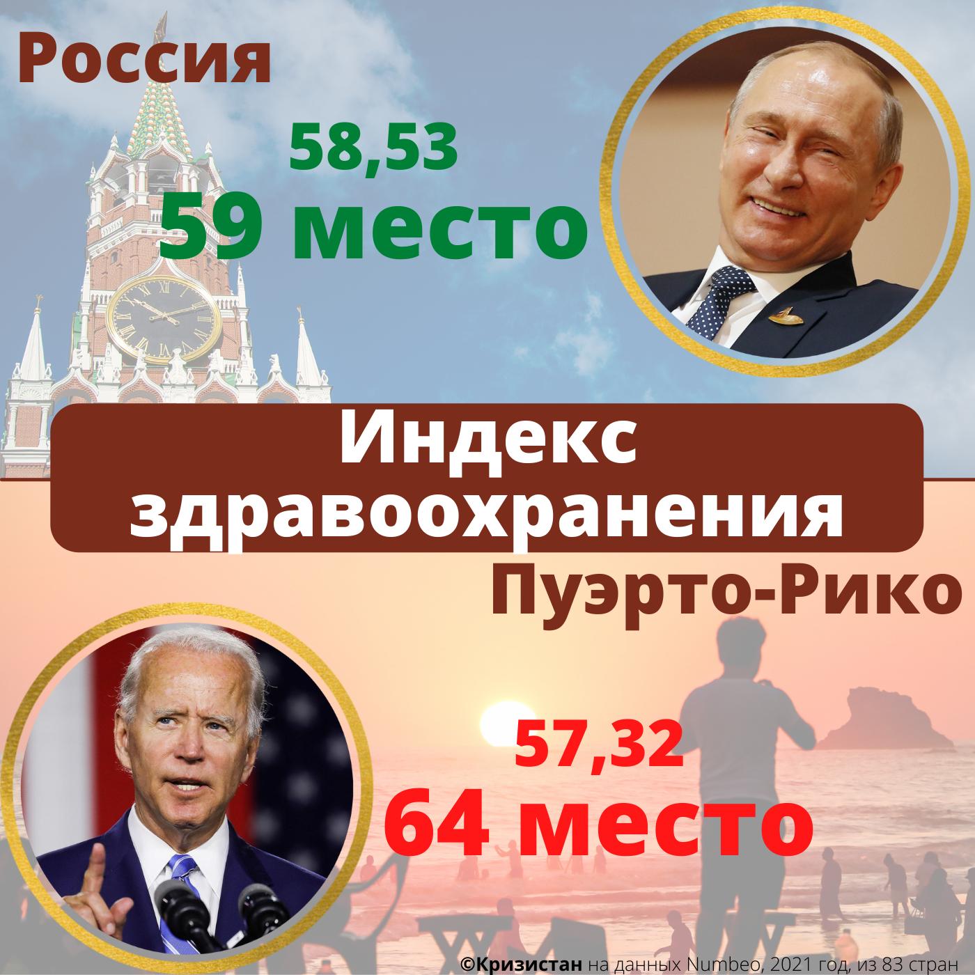 Уровень здравоохранения в России и Пуэрто-Рико