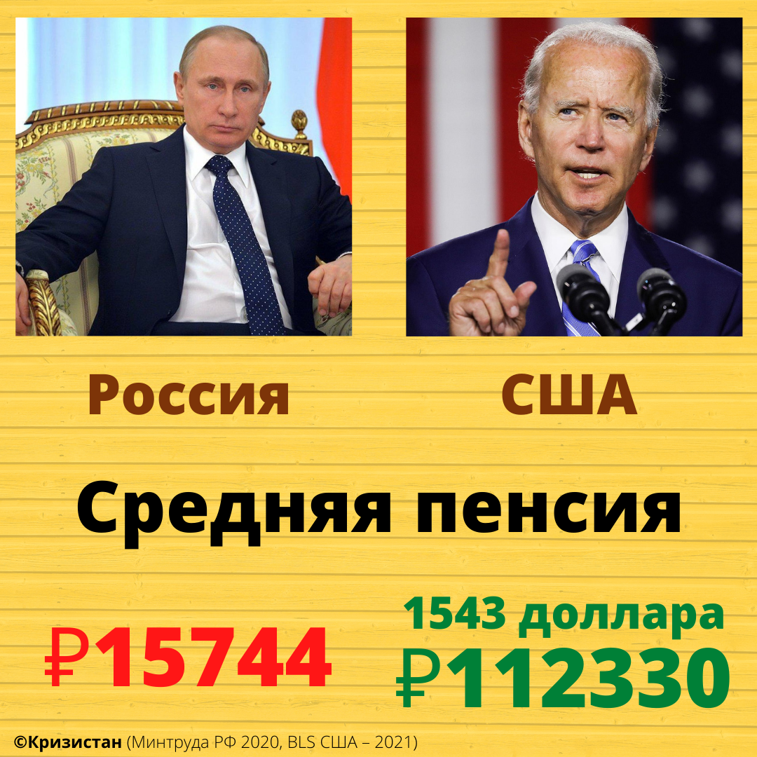 Средняя пенсия в России и США