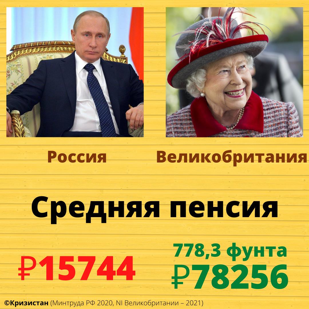 Средняя пенсия в России и Великобритании