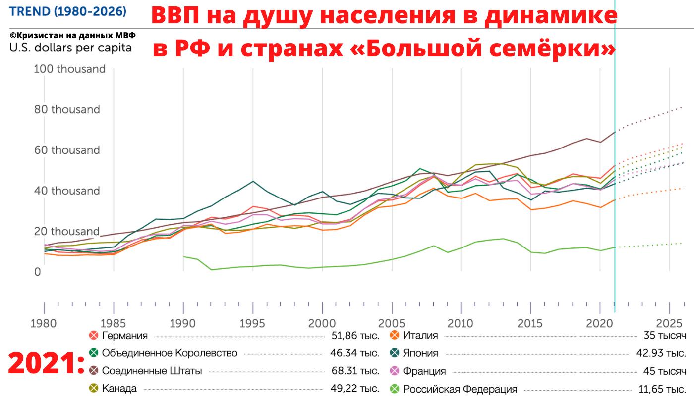 ВВП на душу населения в России и странах Большой Семерки в динамике