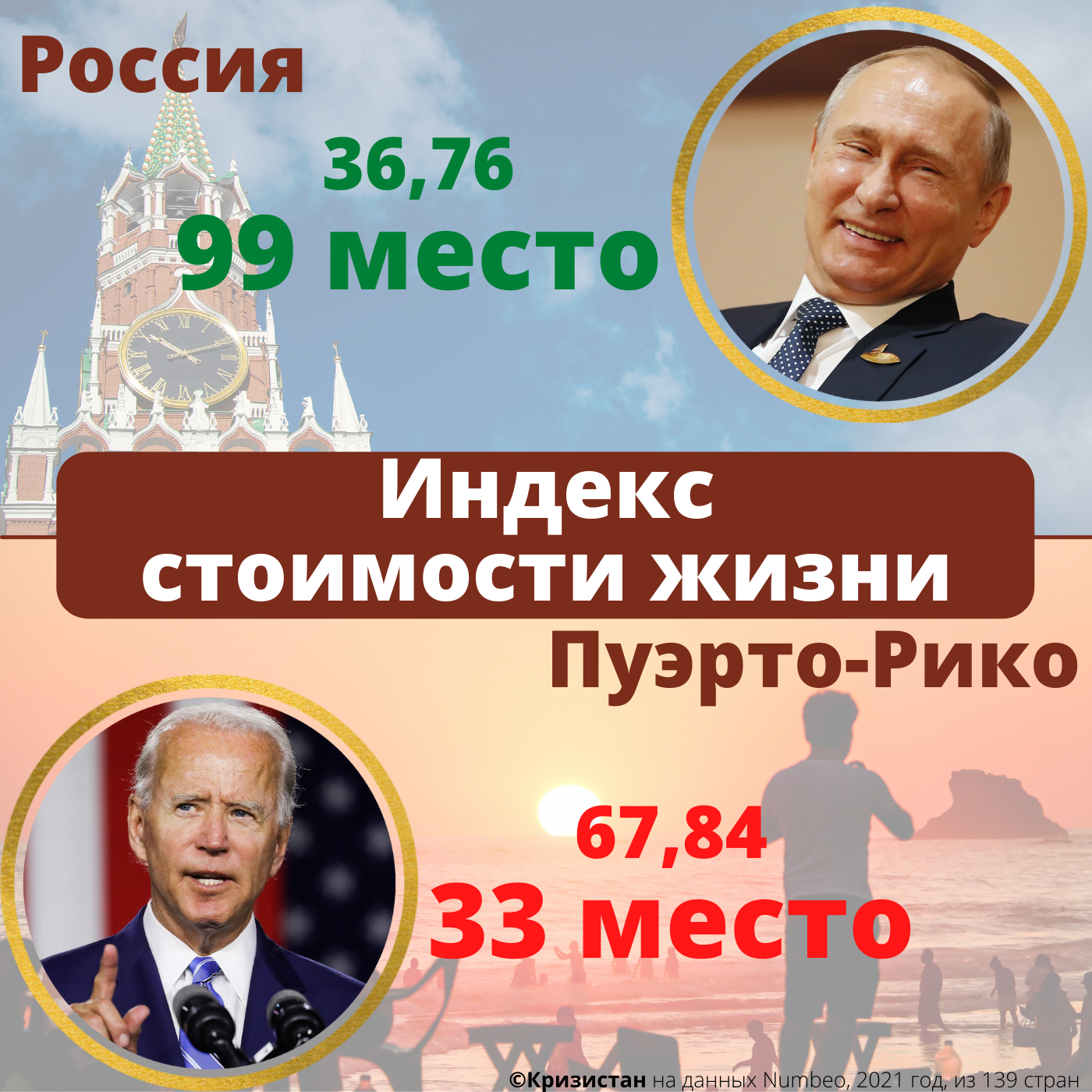 Стоимость жизни в России и Пуэрто-Рико