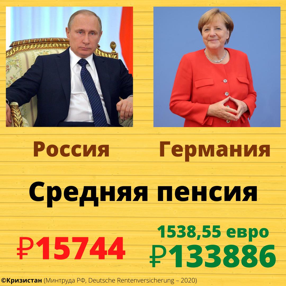Средняя пенсия в России и Германии