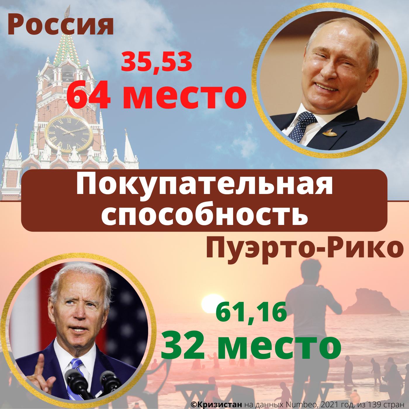 Покупательная способность населения в России и Пуэрто-Рико