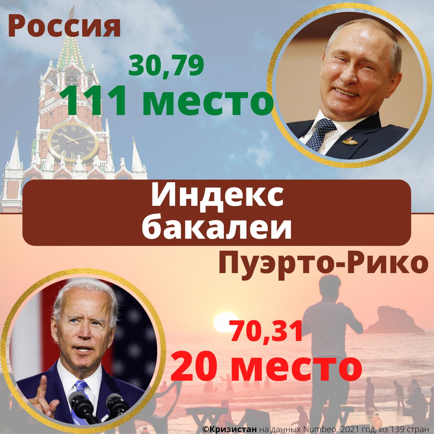 Уровень цен на продукты в России и Пуэрто-Рико