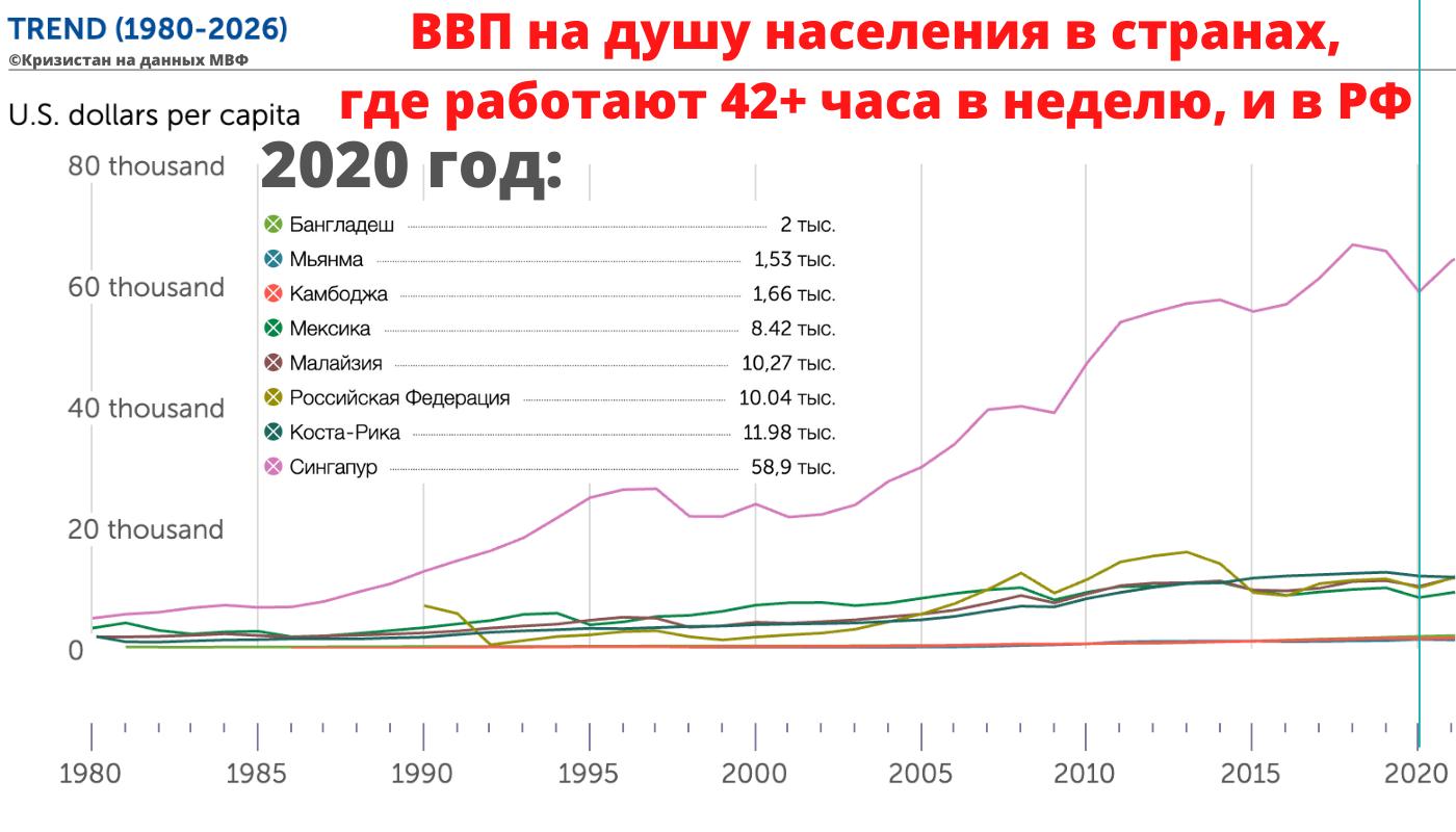 ВВП на душу населения в динамике в России и в странах с продолжительностью рабочей недели свыше 42 часов