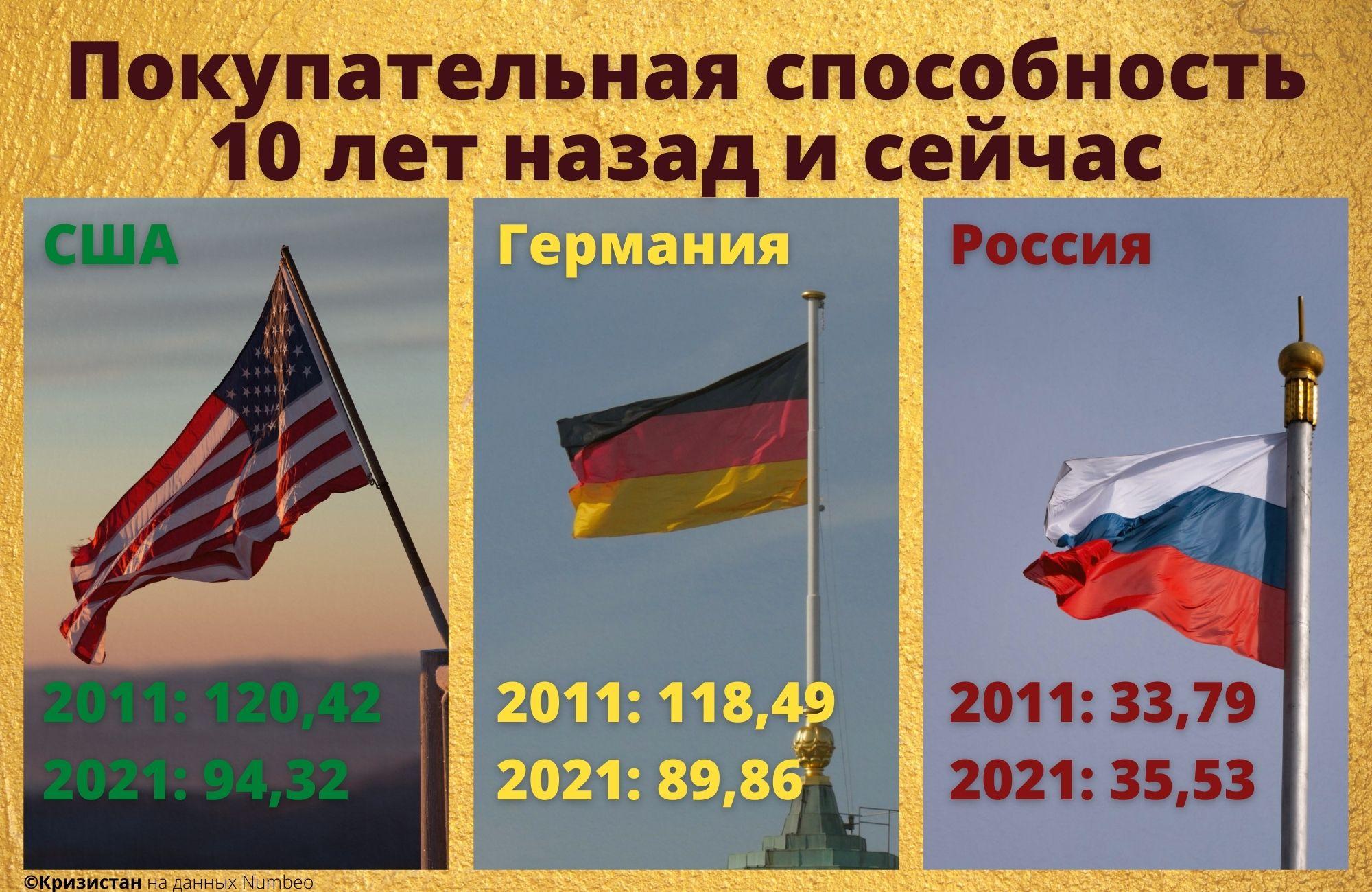 Покупательная способность населения в РФ, США и Германии 2011-2021 год