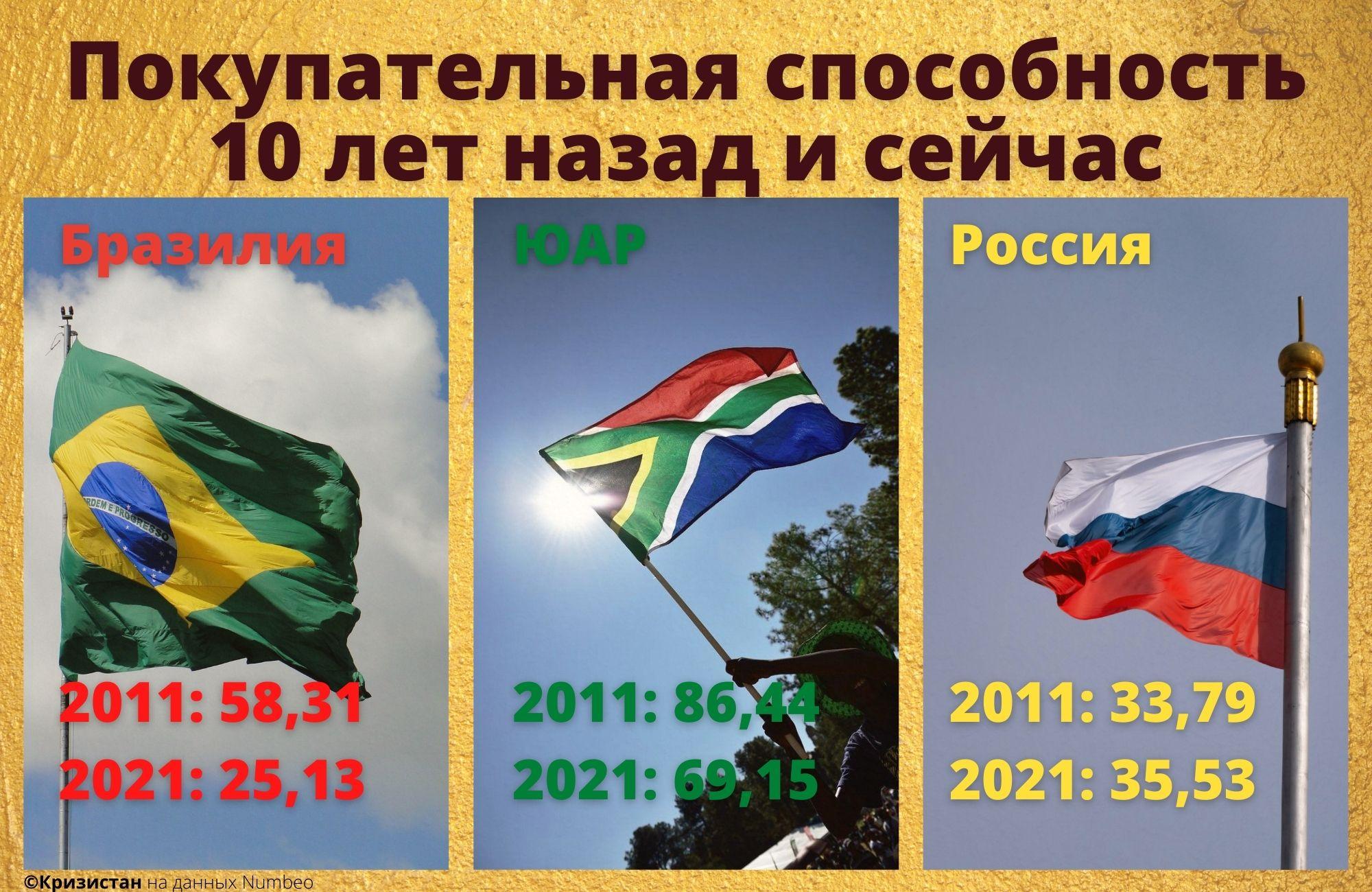 Покупательная способность населения в ЮАР, РФ и Бразилии 2011-2021 год