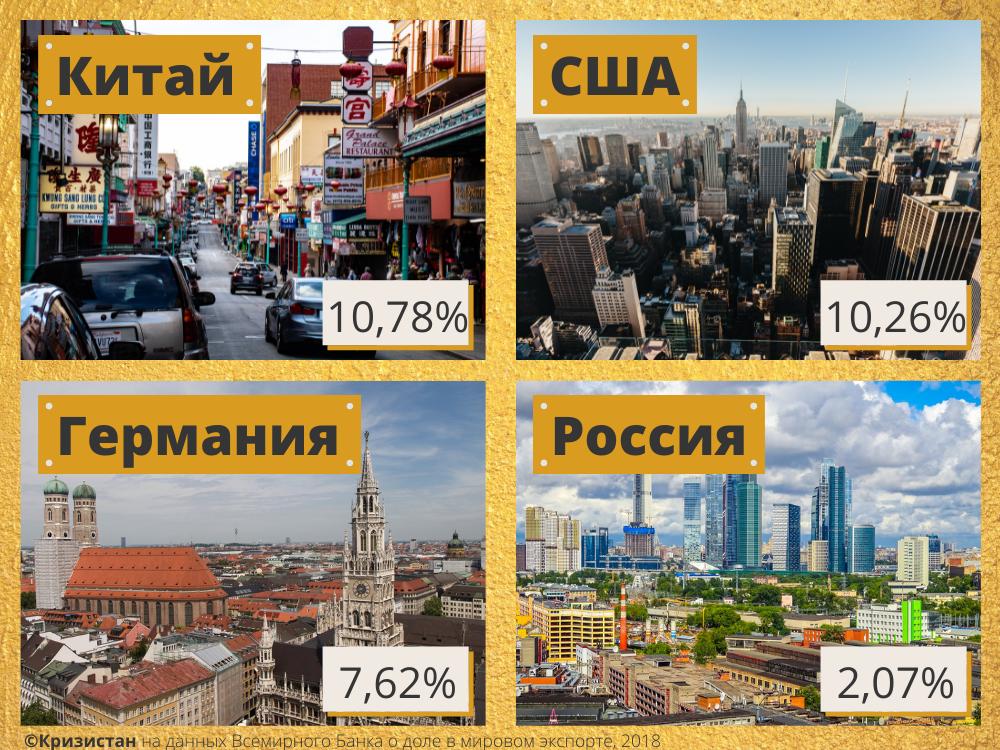 Доли Китая, США, Германии и России в мировом экспорте