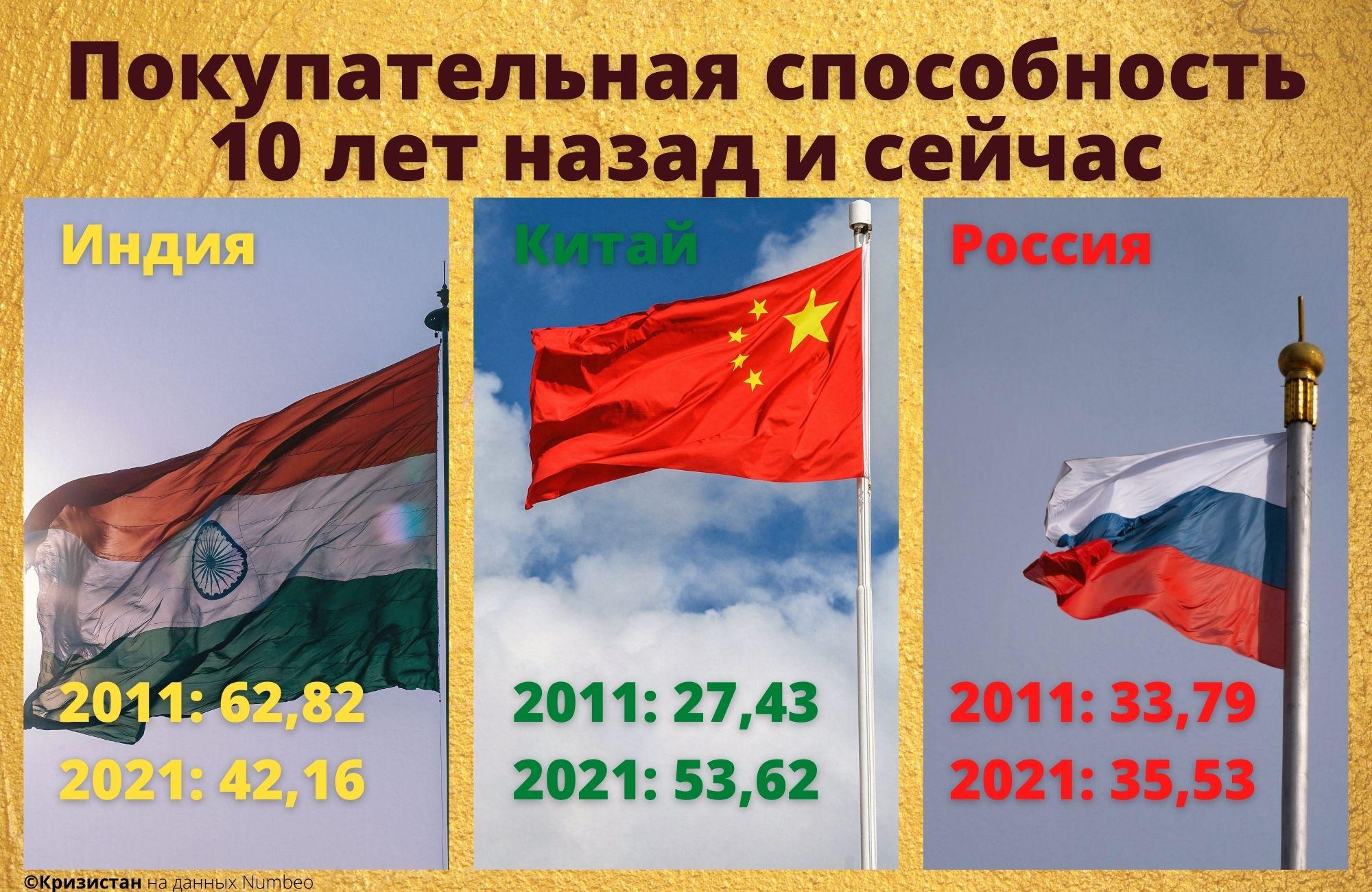 Покупательная способность населения в Индии, РФ и Китае 2011-2021 год