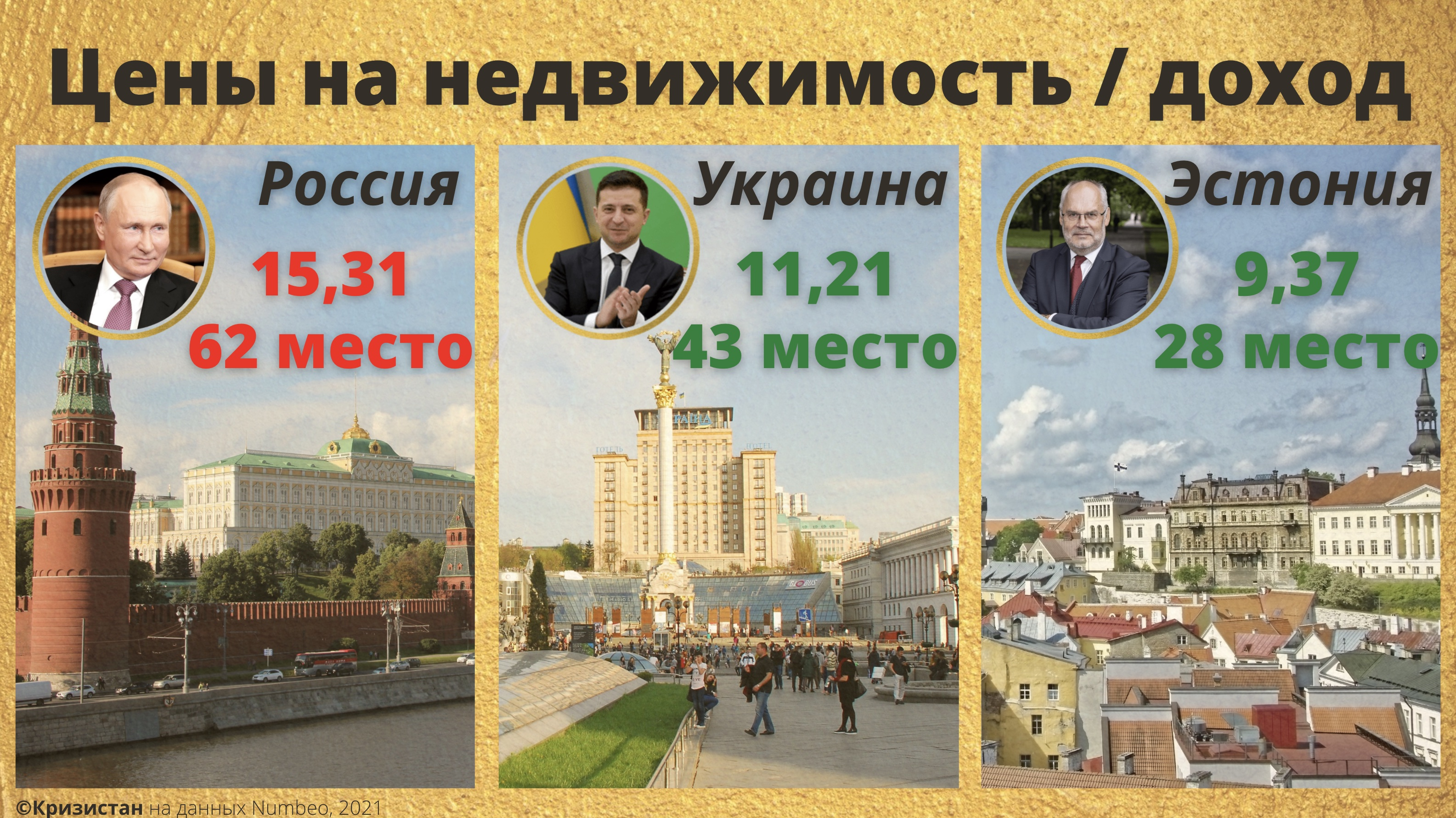 Доступность жилья в Эстонии, Украине и РФ