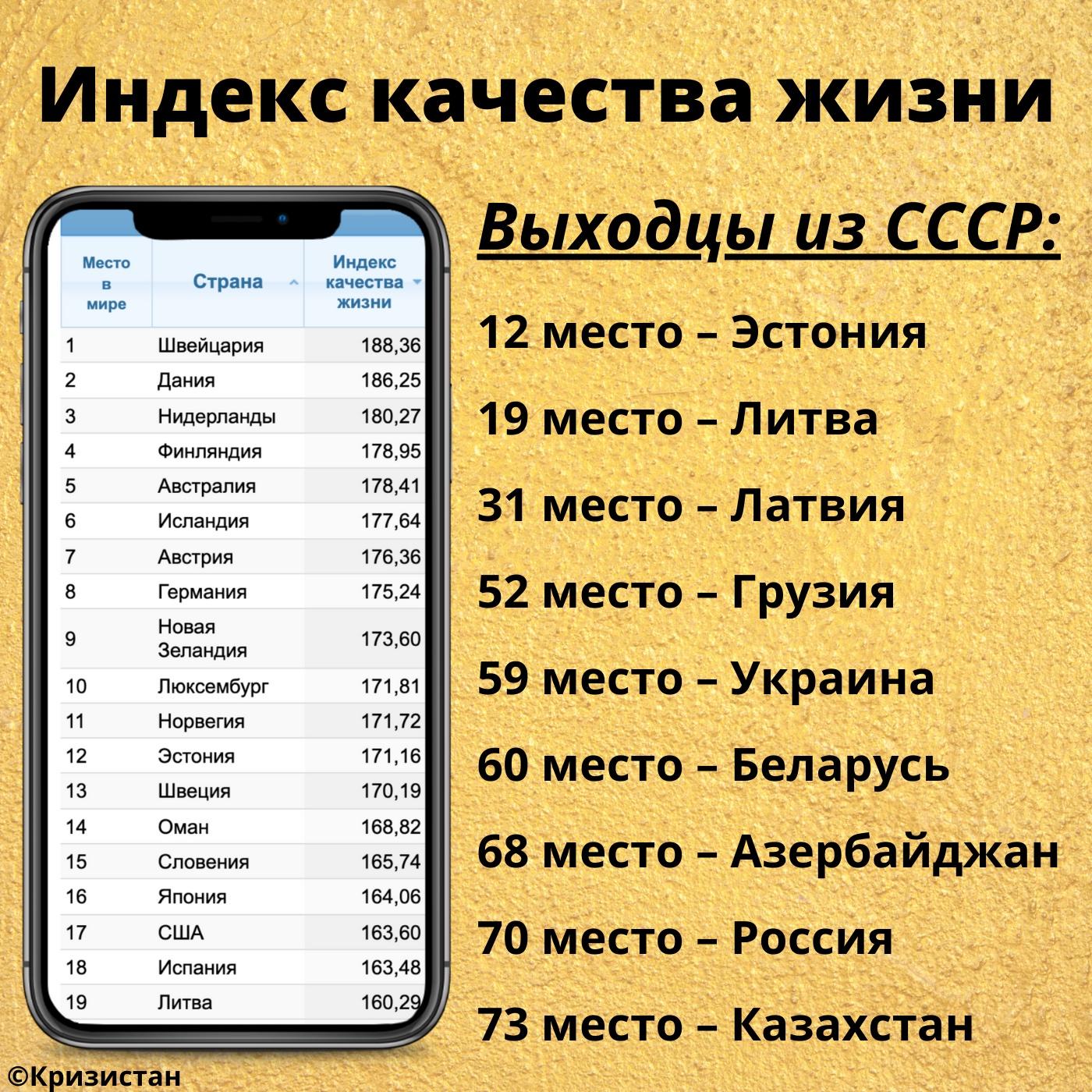 Индекс качества жизни в бывших республиках СССР