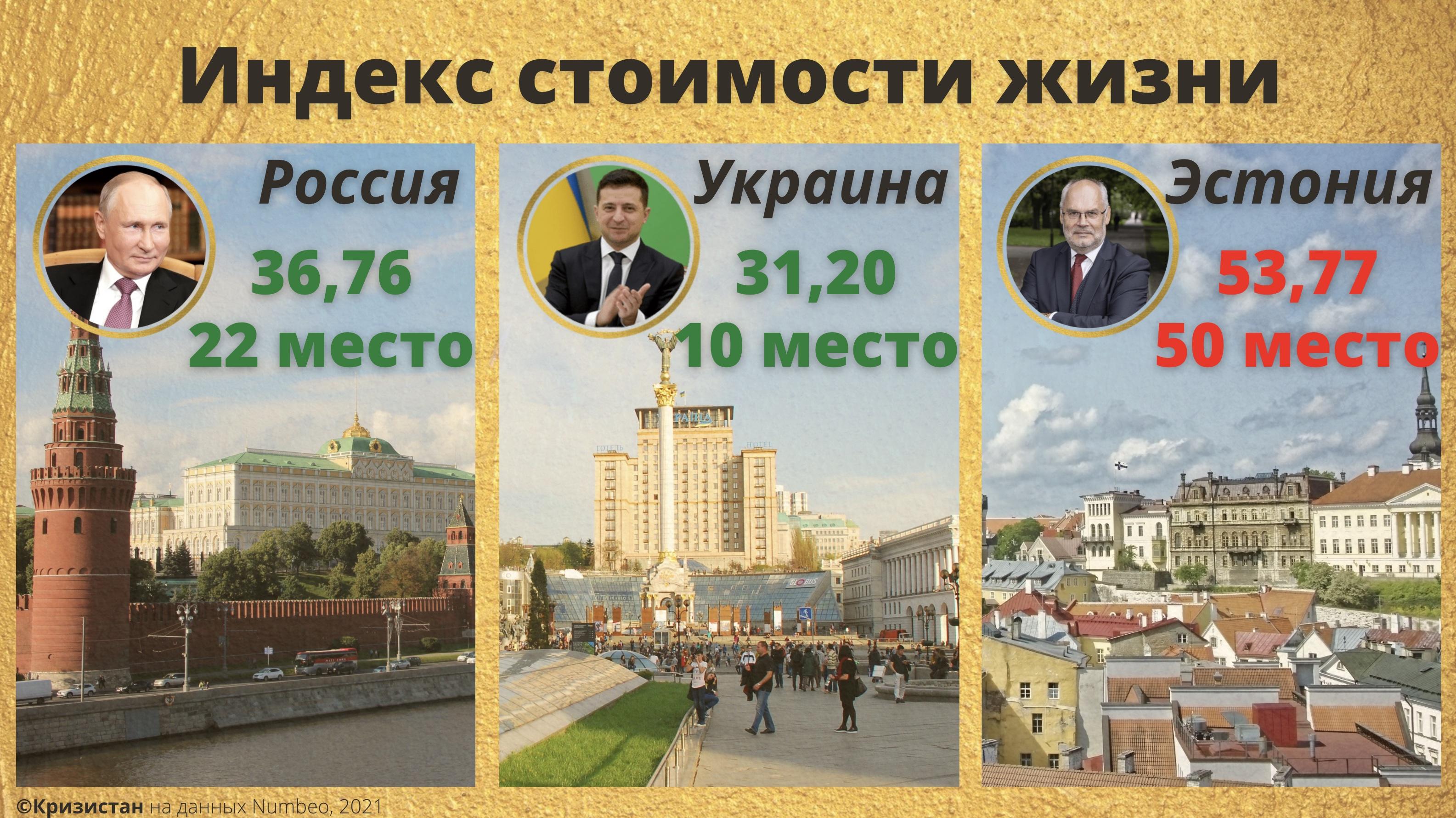 Индекс стоимости жизни - Эстония, РФ, Украина