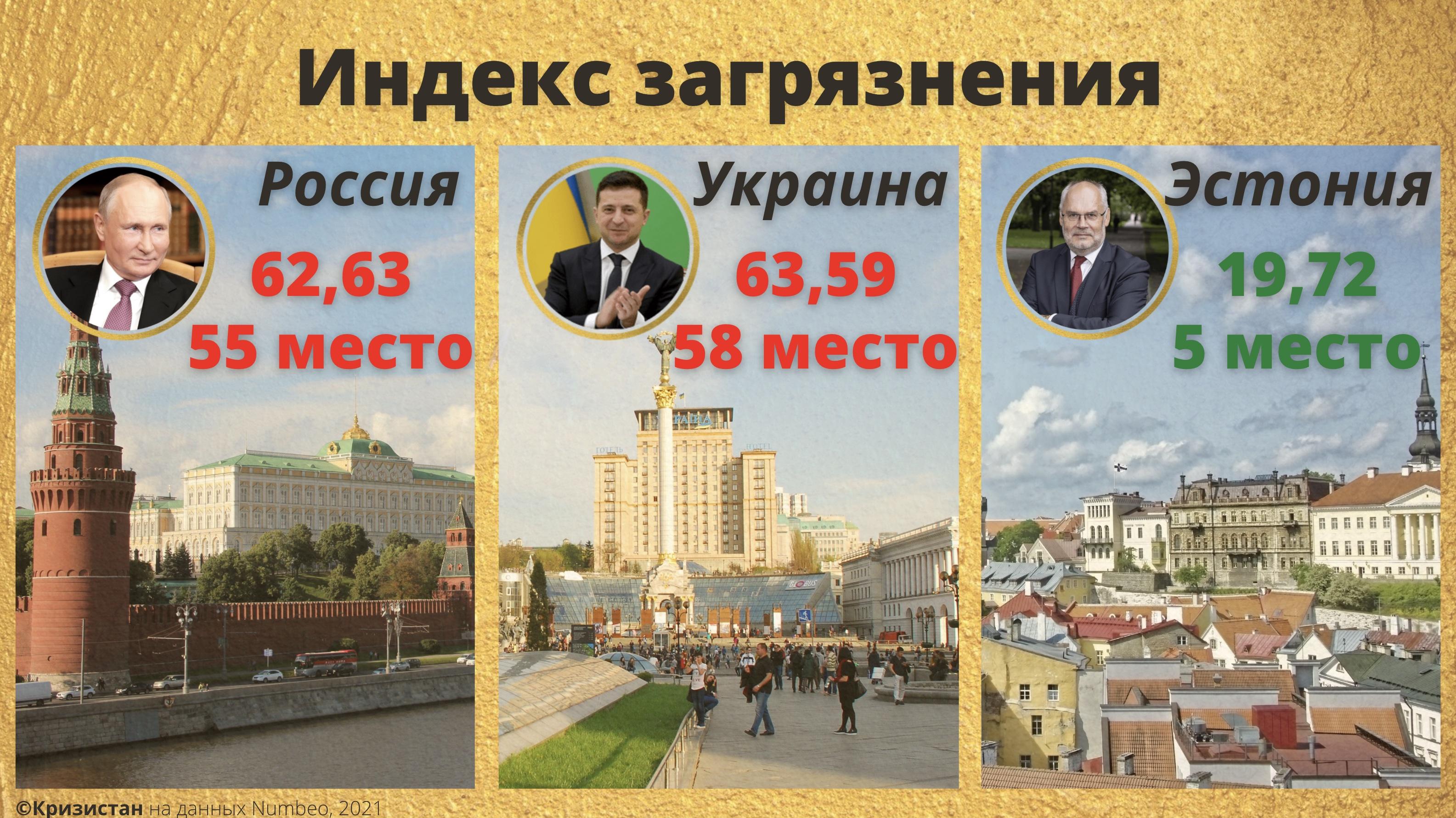 Индекс загрязнения - Украина, РФ, Эстония
