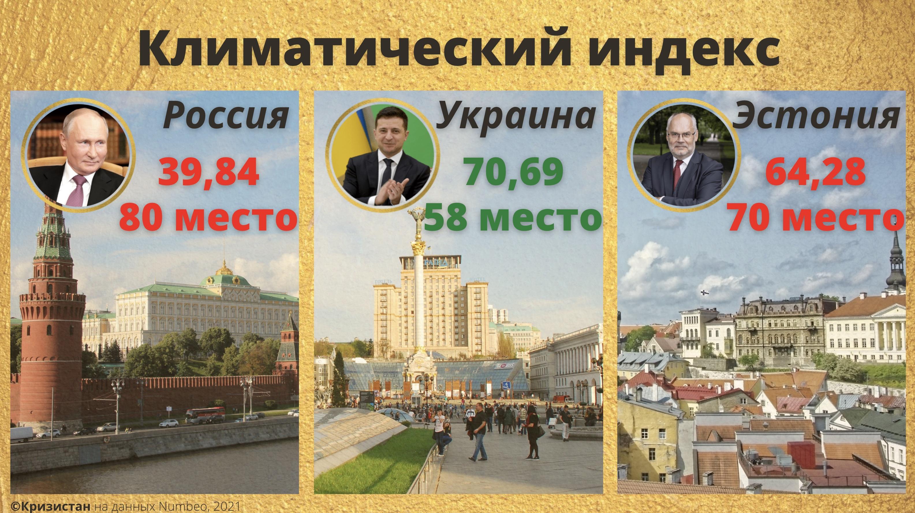 Климатический индекс - Украина, РФ, Эстония