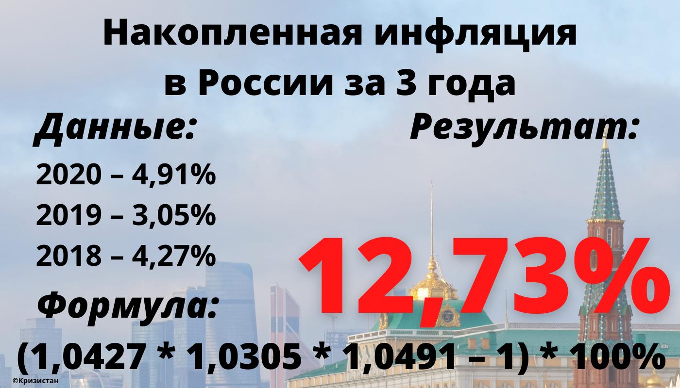Накопленная инфляция в России