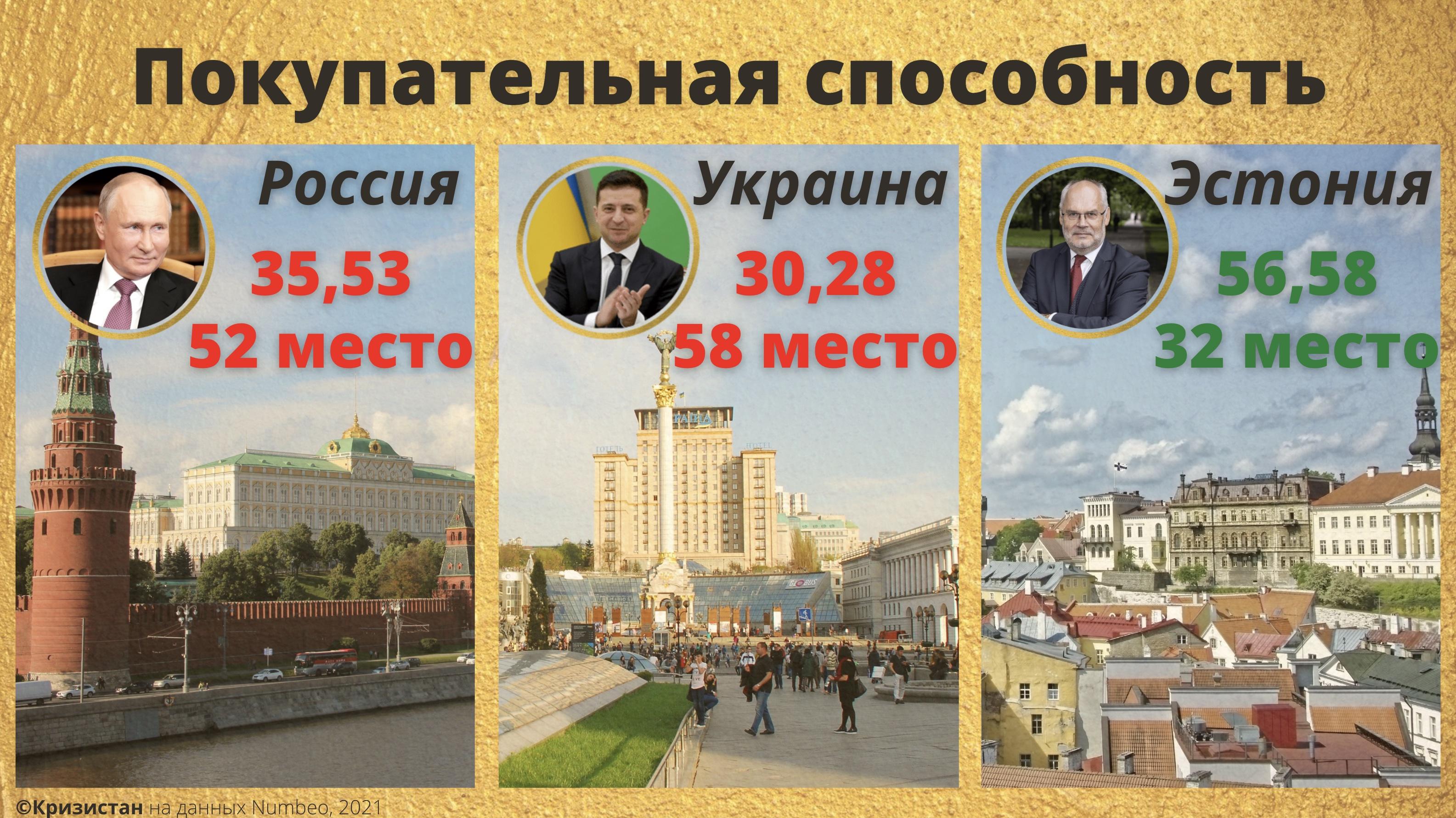 Покупательная способность населения - РФ, Эстония, Россия