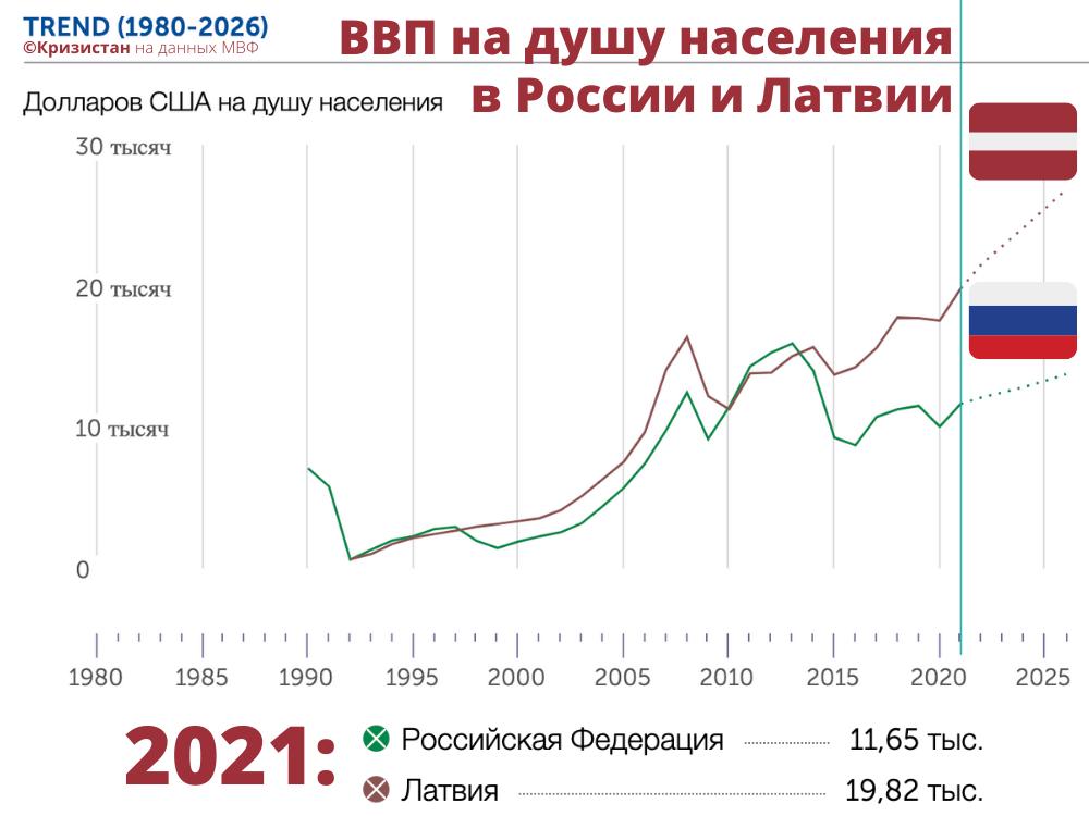 ВВП на душу населения в РФ и Латвии в динамике
