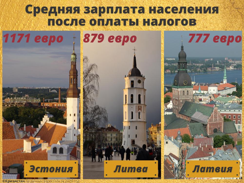 Средняя чистая зарплата в Прибалтике