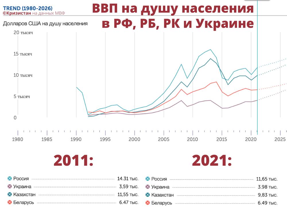ВВП на душу населения в РФ, Беларуси, Казахстане и Украине в динамике