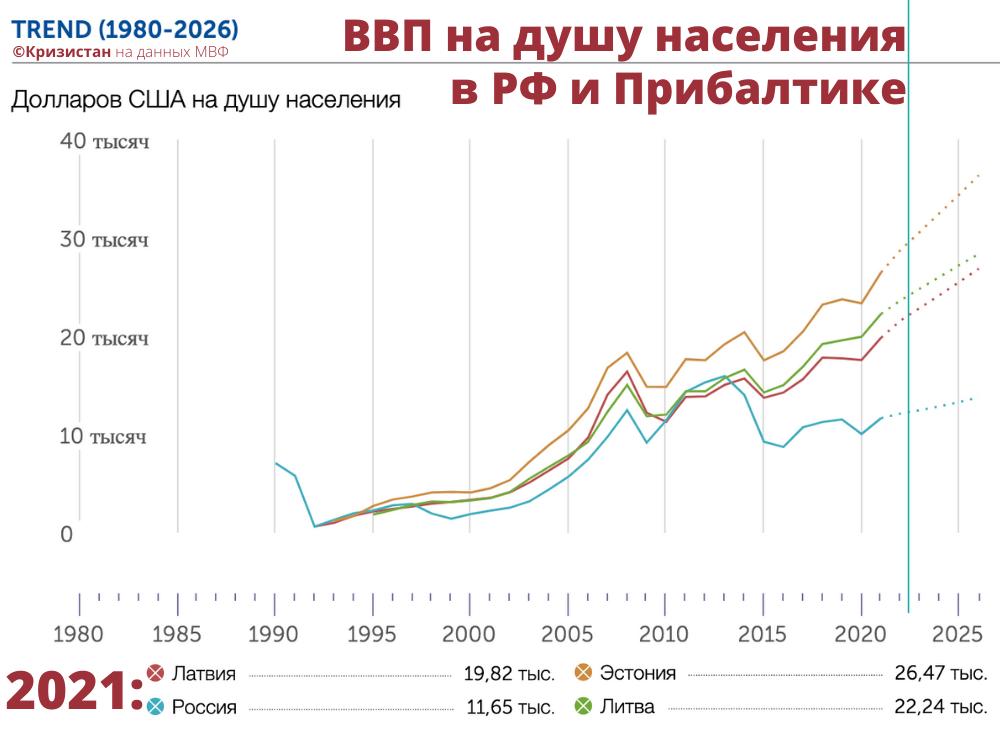ВВП на душу населения в динамика в РФ и Прибалтике